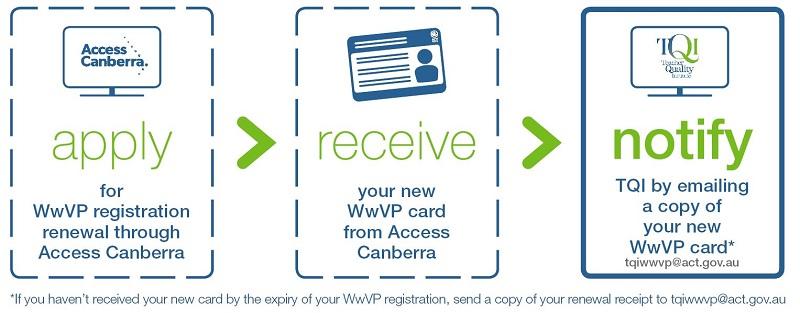 TQI WwVP Summary Process